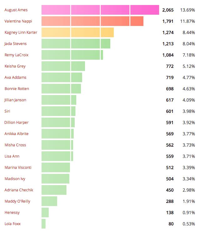 mejores actrices porno 2014
