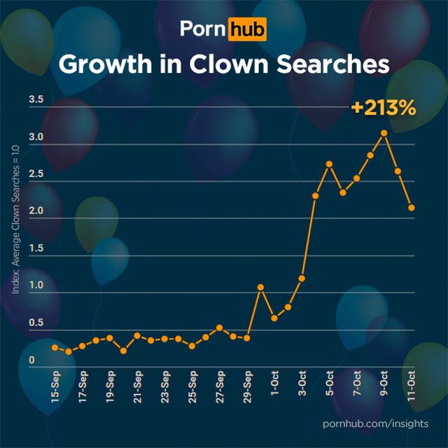 porn clowns