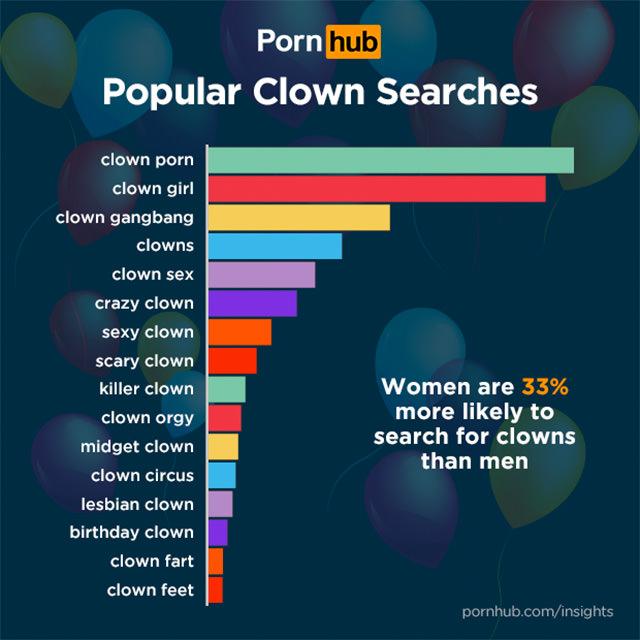 pornhub clowns